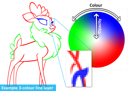A visualisation of how the process decides the information in each pixel. Each one has a colour value and an opacity value that we figure out from the RGB values.